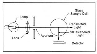 meter methods
